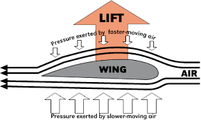 Lift of an airplane (itesurf) Bernoulli Equation