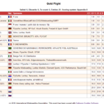 Kite Foil Gold Cup 2016 Italia - Overall GOLD after 4 races